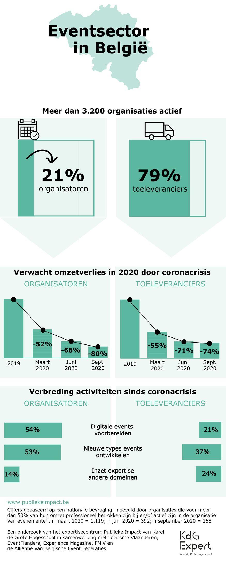 20201002_impact corona_infographic_persbericht_NL[4].png