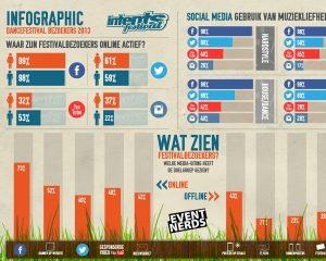 Via welke media bereik je jouw festivalbezoekers?